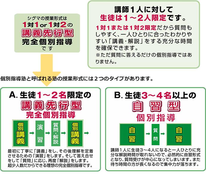 Point② - 人数・授業