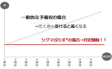 シグマぷらす+の場合→月定額制!!